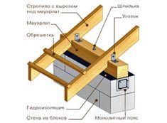Мауэрлат представляет собой деревянный брус соответствующего размера, который предварительно закрепляется вдоль оси стены параллельно коньк...