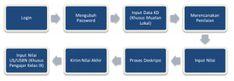Download Aplikasi e-Rapor SMP Terbaru Serta Panduannya