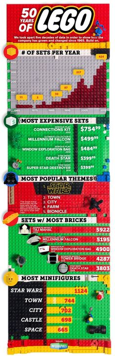 The last 50 years of Lego, in true Lego form