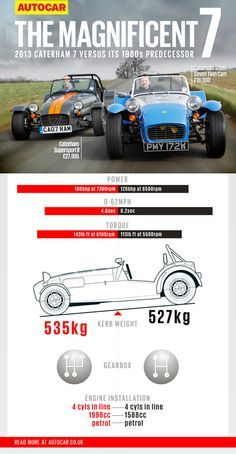 The Caterham Seven is 40 years old. Has it changed much? We pair the old with the new to find out Lotus Sports Car, New Sports Cars, Sport Cars, Caterham Super 7, Caterham Seven, Caterham Cars, Cadillac, Supercars, Lotus 7