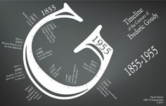 Typography - Frederic Goudy TImeline