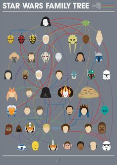 Star Wars Family-Relation Tree