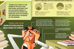 Workplace Stress Infographic: Signs, Causes & Treatment via ComplianceandSafety.com