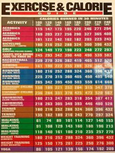 Exercise & Calorie Guide