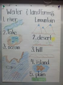 Adventures of First Grade: more Kevin Henkes and Landforms