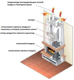 Камин в системе отопления дома