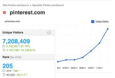 Pinterest profile pages rolled out today, 16.3.2012