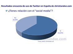 """Perfil de los usuarios de Twitter en España: ¿Tienes relación son el mundo del """"social media""""?"""