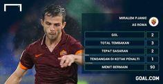 Agent Sbobet - As Roma menang telak atas Inter Milan melalui skor 4-2 dalam sebuah derby Liga Italia 2014-2015 yang berlangsung di Olimpico Stadio, Senin (1/12) dinihari WIB. Dengan hasil ini, AS R...