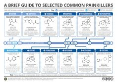 Painkillers - how do they even work? Find out with today's graphic, which looks at a selection of common painkillers, their structures, and their rough potencies. More detail & a bigger graphic here:...