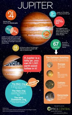 For kids who love planets, and especially Jupiter. Here is an easy to understand fact sheet on the biggest planet in the solar system, Jupiter. Brought to you by www.OpticsCentral.com.au - Telescopes Australia.: