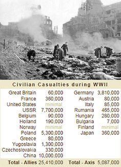 Civilian Casualties during the World War II