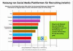 Wo steht Social Recruiting in Deutschland heute? Social Media Plattformen, Employer Branding, Bar Chart, Fun Facts, Periodic Table, Interview, Social Networks, Infographic, Psychics