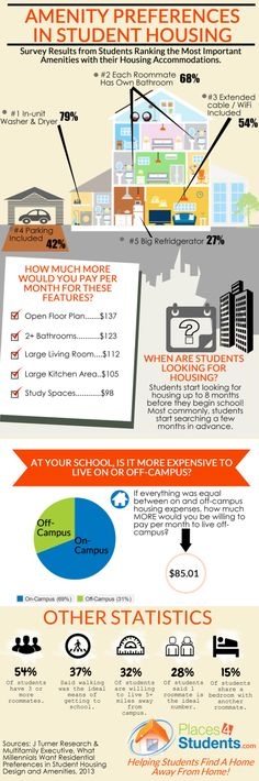 Amenity Preferences In Student Housing [INFOGRAPHIC] #amenity #student#housing