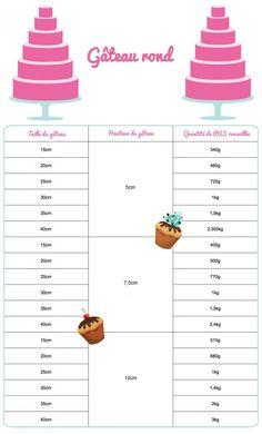 Guide pâte à sucre 1