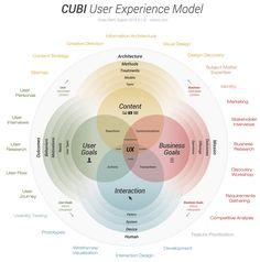 CUBI UX