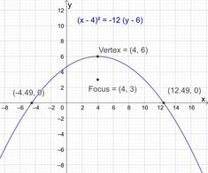 Example Find the x-intercepts of the parabola with vertex at and focus at Conic Section, Maxima And Minima, Math Formulas, 49er, Equation, Maths, Maths Formulas