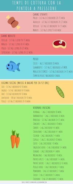 Tabella informativa dei tempi di cottura in pentola a pressione Food, Vitamins, Chart, Essen, Meals, Yemek, Eten
