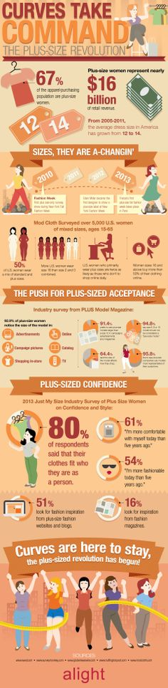 Curves Take Command: The Plus Size Revolution  #Fitness #Curves #Lifestyle #infographic