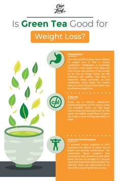 Green Tea Good for Weight Loss? Get the Facts Is Green Tea Good for Weight Loss? Get the Facts - Cup & LeafIs Green Tea Good for Weight Loss? Get the Facts - Cup & Leaf Weight Loss Tea, Weight Loss Meal Plan, Easy Weight Loss, How To Lose Weight Fast, Weight Gain, Body Weight, Lose Fat, Black Coffee Benefits, Green Tea Benefits