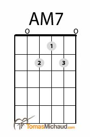 Am7 Guitar Chord http://tomasmichaud.com