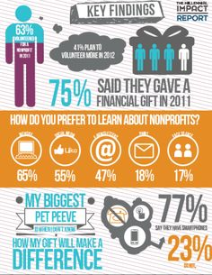 Millennial engagement with nonprofits.