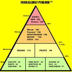 Biotype Diets - Food Allergies