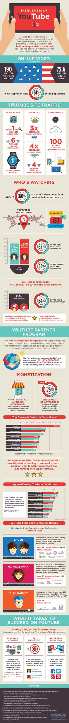 The Business of YouTube Infographic - @visualistan