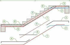 Detailing and design of earthquake resistant buildings made of reinforced concrete. Reinforcement implementation, static and dynamic analysis Staircase Landing, Staircase Railings, Staircase Design, Stairways, Circle House, Civil Engineering Design, Concrete Staircase, Building Stairs, Stair Detail