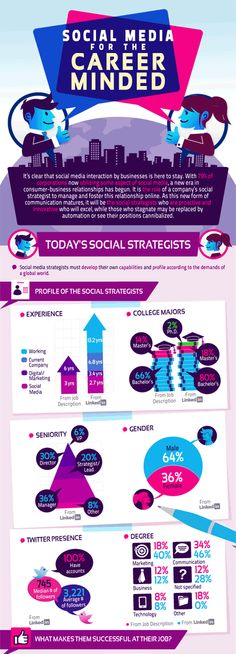 What Does It Take To Be a Social Media Strategist? [INFOGRAPHIC]