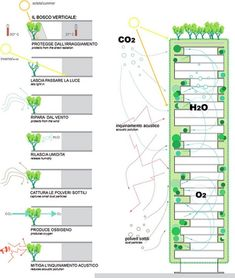 bosco verticale- blue print.Construction is underway on Stefano Boeri's Bosco Verticale ('Vertical Forest'), twin apartment towers in Milan with cantilevered balconies boasting pollution-trapping, energy-saving lush trees and other vegetation.