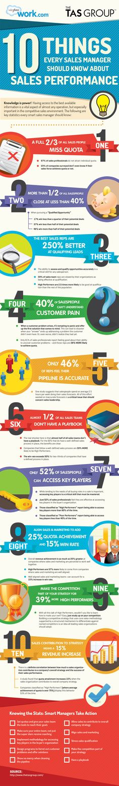 10 Things Every Sales Manager Should Know About #Sales Performance [INFOGRAPHIC] - Salesforce.com #salesforce #crm