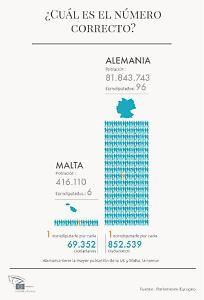 El número de eurodiputados descenderá de 766 a 751 tras las elecciones europeas previstas en para primavera de 2014. El futuro reparto de escaños entre los próximamente veintiocho países de la Unión Europea (UE) es aún una incógnita. El Parlamento Europeo aprobó este miércoles 13 de marzo su propuesta, con la que busca la solución más justa y equitativa posible. Si esta iniciativa prospera, España mantendrá sus 54 escaños en el hemiciclo.