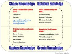 Technical Domains for Knowledge Management  http://www.ugc.edu.hk/tlqpr01/site/abstracts/098_hui.htm