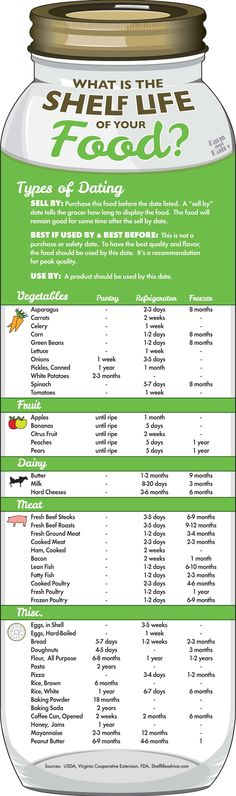 Shelf life of foods