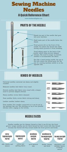 Quick Guide to Sewing Machine Needles by http://iCraftopia.com