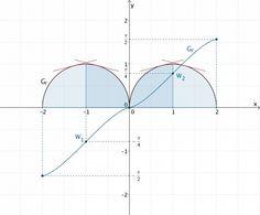 Halbkreise, Integralfunktion F skizzieren - Grafik 3
