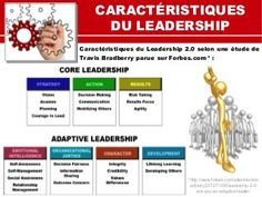 Leadership : 12 outils incontournables Leadership, Coaching, Management, Learning, Tools, Life Coaching, Training