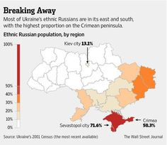 Most of Ukraine's ethnic Russians are in its east and south, with highest proportion on the Crimean peninsula. #map pic.twitter.com/Sv5HENBjyK