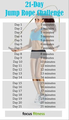 21 day jump rope challenge to burn fat. This cardio workout challenge is the best way to lose weight and strengthen your body. Fitness Herausforderungen, Fitness Workouts, At Home Workouts, Health Fitness, Fitness Quotes, Yoga Workouts, Planet Fitness, Women's Health, Fitness Tracker