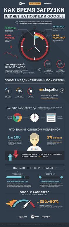 Партнёрские Программы: Факторы, влияющие на скорость вывода сайта в Googl...