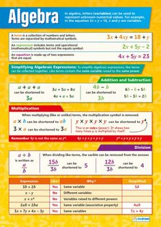 Our Algebra poster is an important part of our Math series. This colorful, captivating poster will ease students into areas of algebra that are difficult subjects to understand. The poster outlines the core terminology of Algebra and so much more. Gcse Maths Revision, Revision Notes, Simplifying Algebraic Expressions, Math Charts, Math Notes, Math Formulas, Math Help, Homeschool Math, Science Curriculum