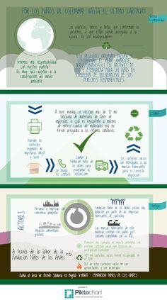 Reciclaje cartuchos vacios | Piktochart Infographic Editor