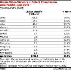 Online Video Viewers in Select Countries in Asia-Pacific, June 2012 (millions and % reach)