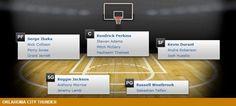 Oklahoma City Thunder Depth Chart - 2014-15 NBA Season