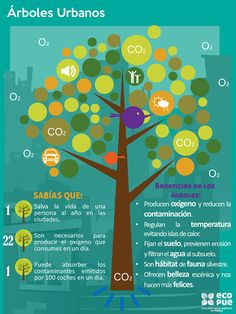 The Green Corner High School Spanish, Ap Spanish, Slogan, Green Revolution, Weather And Climate, World Languages, Teacher Tools, Save The Planet, Timeline Photos