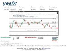 Forex - YESFX Global : GBP/USD Technical Analysis