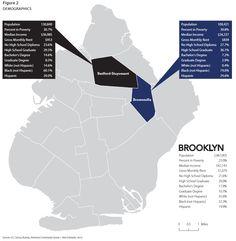 Source: U.S. Census Bureau, American Community Survey 1-Year Estimates, 2010. #brooklyn #poverty