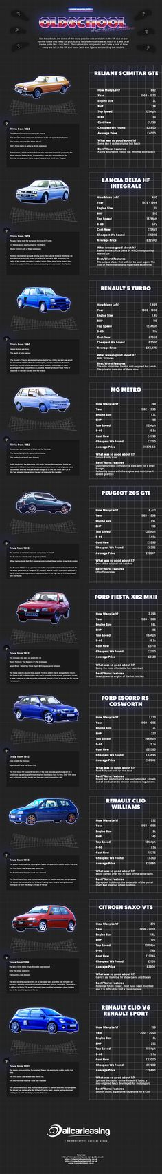 Everyone here at All Car Leasing have always been big fans of hot hatchbacks so we've decided to take a look at a handful to see how many are now left on British roads.   Please feel free to share this inforgraphic on social media or on your website. There's a copy and paste section at the bottom!