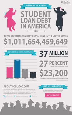 Financial Fact Sheet: Student Debt In America[INFOGRAPHIC]